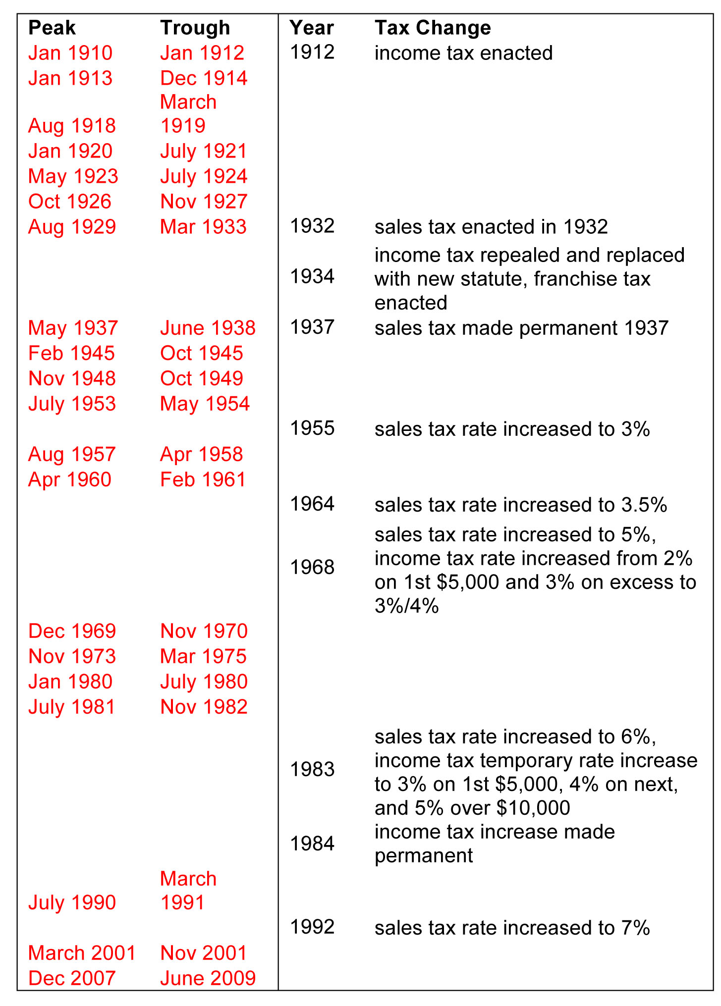Microsoft Word - A Little Mississippi Tax History blog1.docx