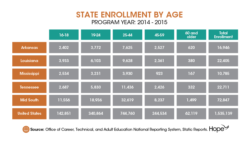 Adult Education and Family Literacy Week- Mid South Adult Education Landscape-07