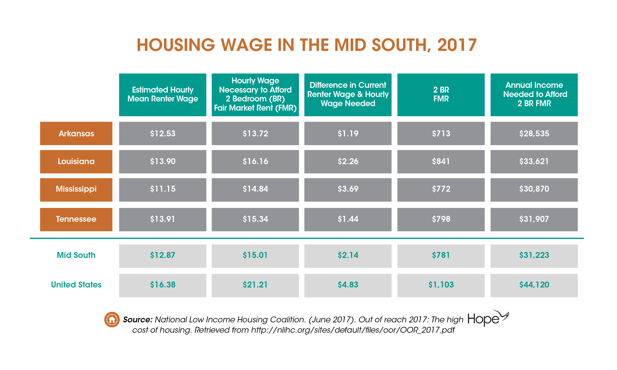 Affordable Housing is Out of Reach for Low-Wage Workers in the Mid South-04 (4)