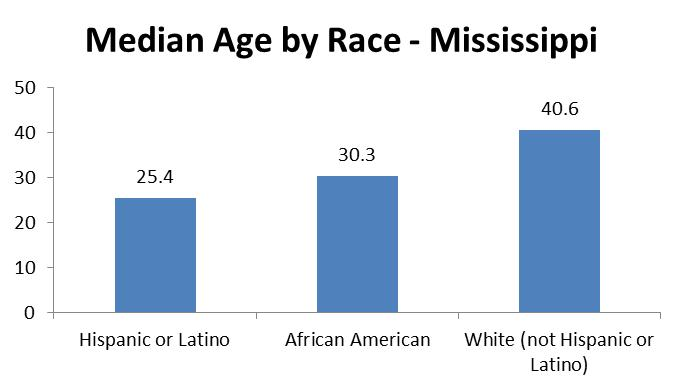 Age-and-Race-in-Mississippi