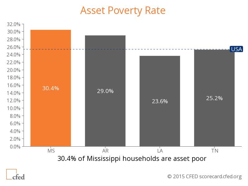 Asset-Poverty-February-24-Blog