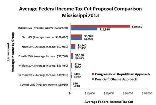 Average-Federal-Income-Tax-Cut-Proposal