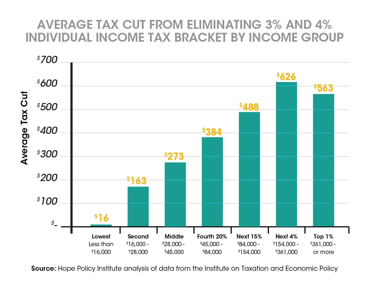 Average Tax Cut From Eliminating 3 percent and 4 percent Individual Income Tax Bracket by Income Group-01 (2)
