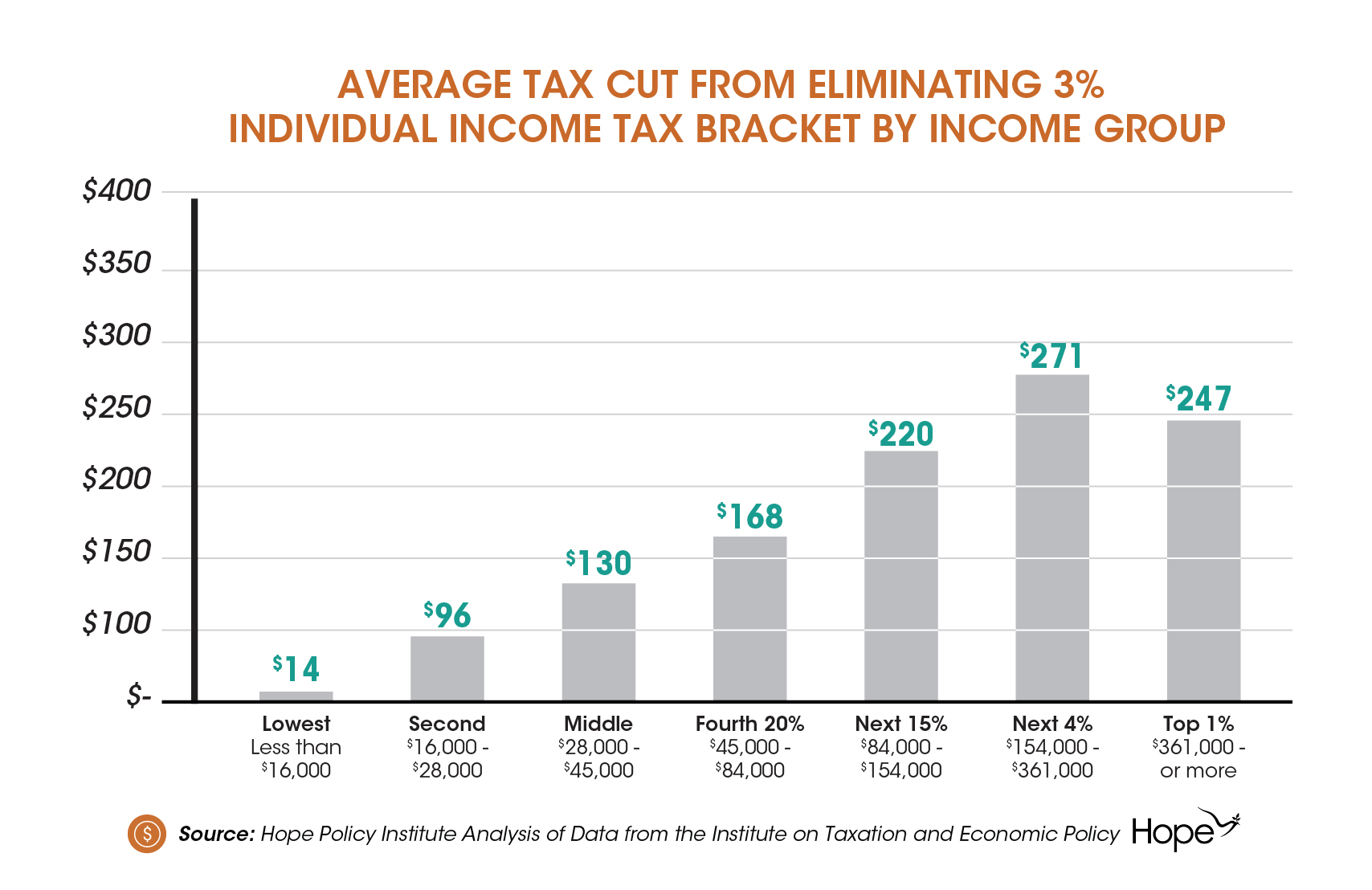 Average-Tax-Cut-from-Eliminating-3-percent-Individual-Income-Tax-Bracket-by-Income-Group-01