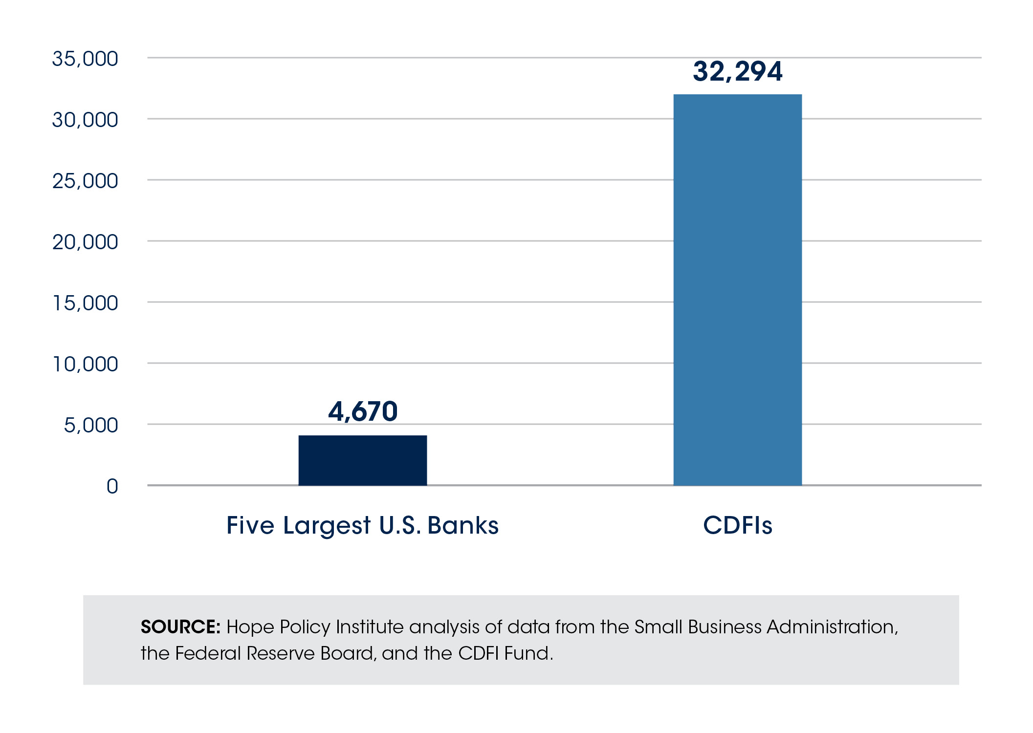 CDFIs and Small PPP Loans graphic