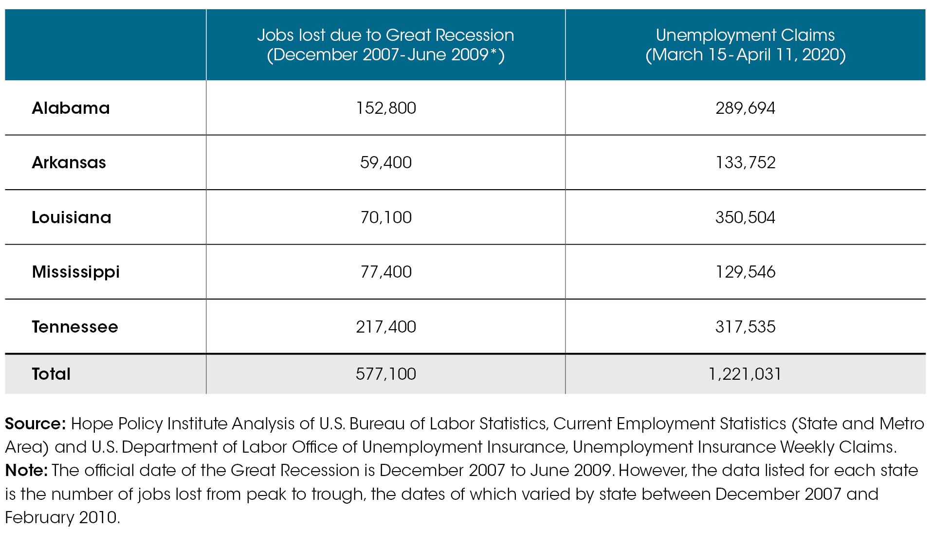COVID vs Great Recession - Chart
