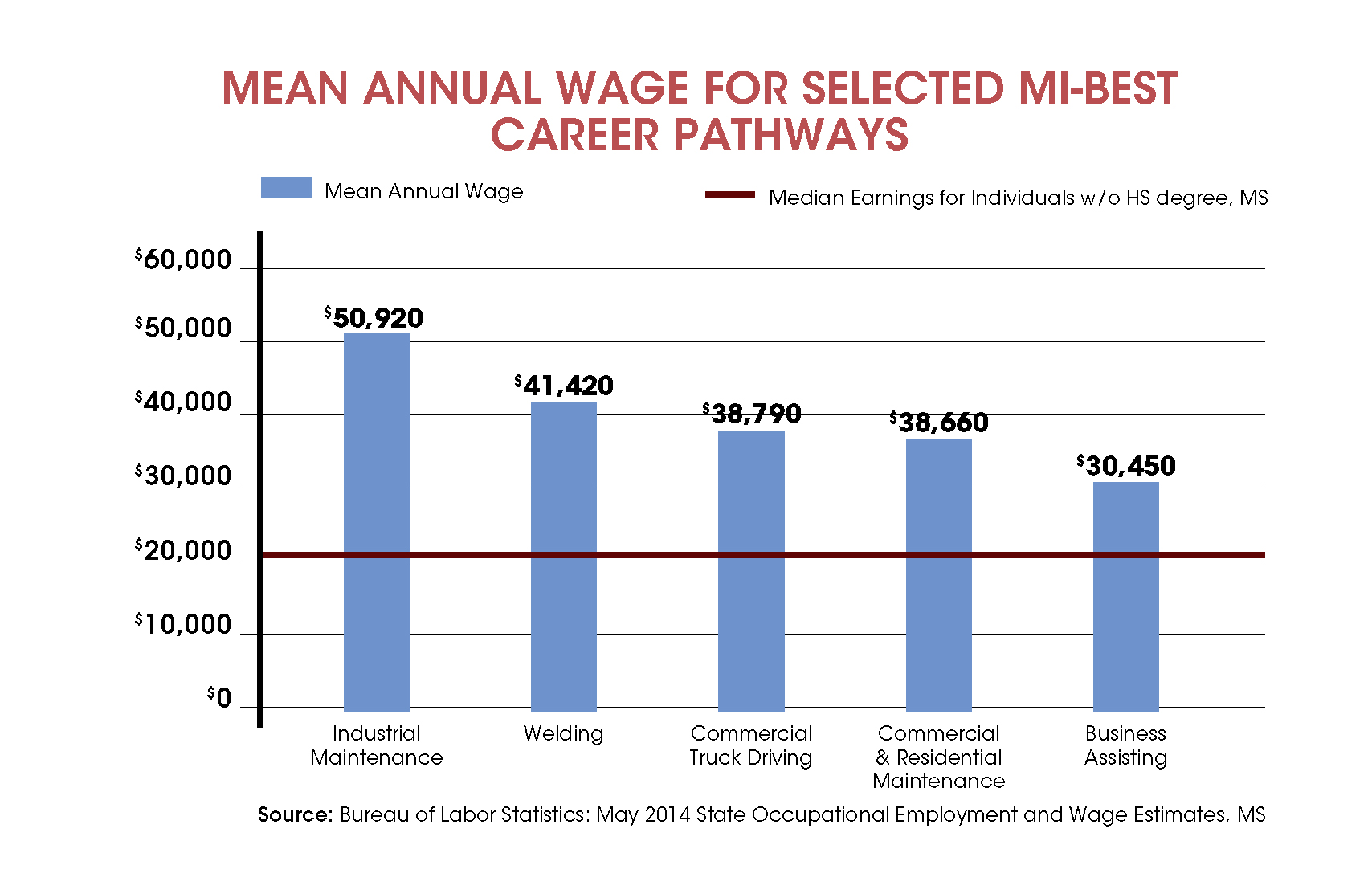 Meeting the needs of Mississippi¹s Middle Skills Job Gap and Adult Education
