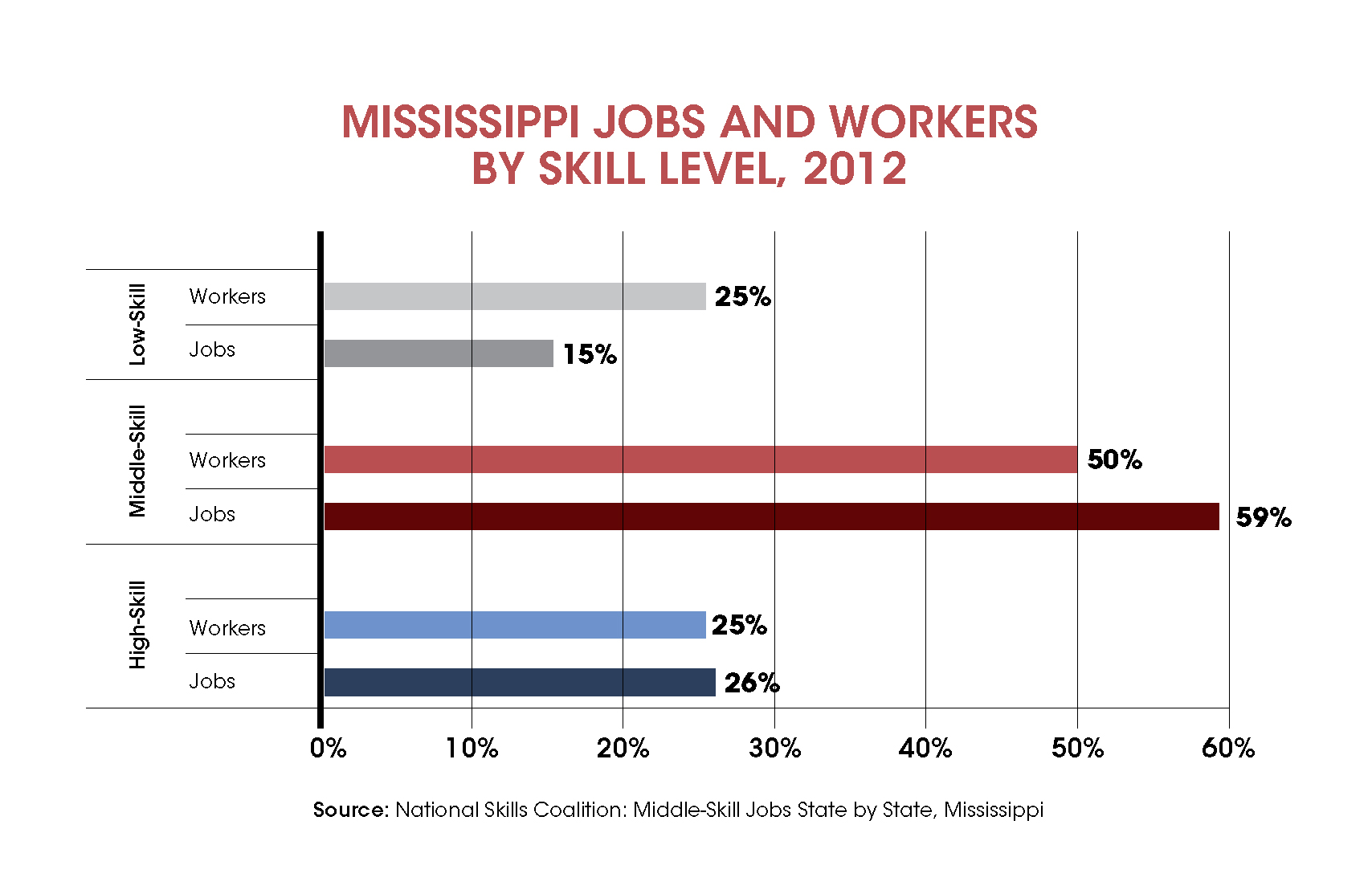 meeting the needs of mississippi s middle skills job gap and adult chart2 meeting the needs of mississippisup1s middle skills job gap and adult education