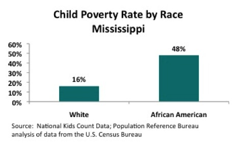 Child-Poverty-Rate-by-Race-Mississippi