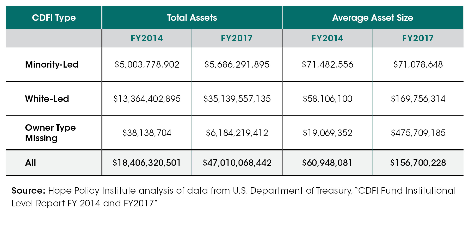 Closing the cdfi asset gap - table