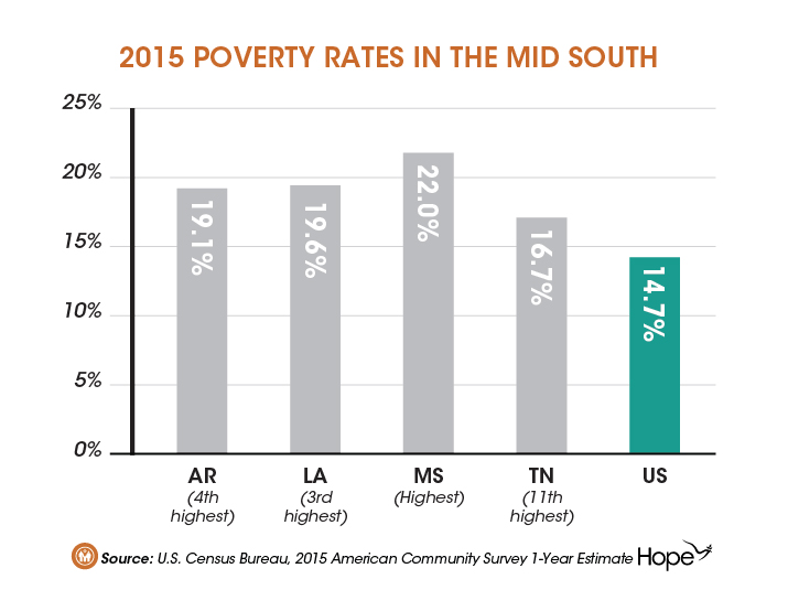 Communities of Color Continue to Struggle the Most in the Mid South-02