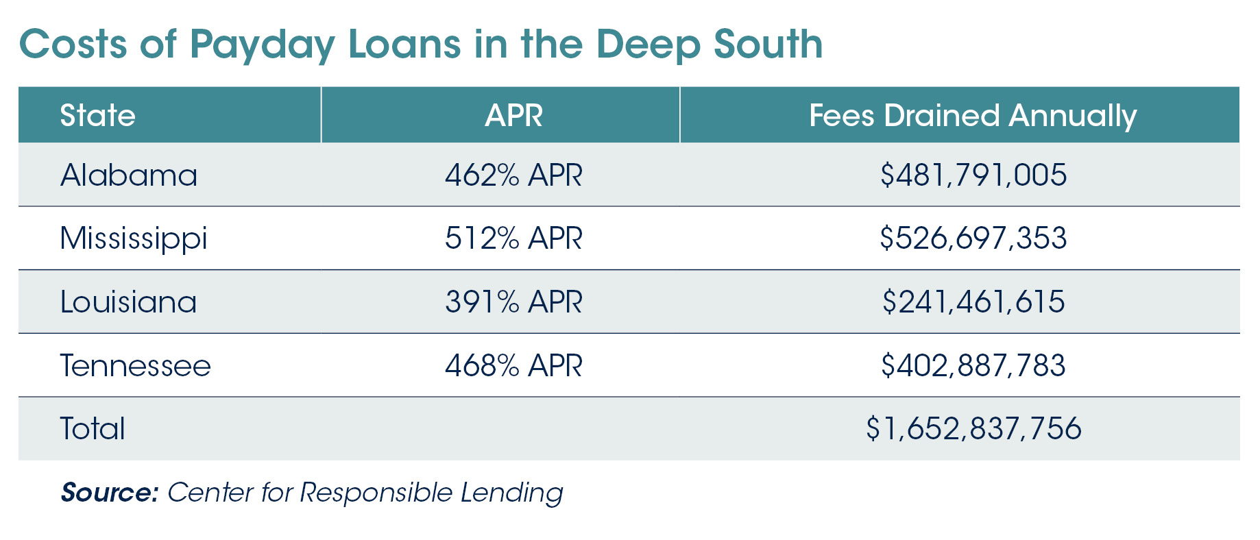 Costs of Payday Loans