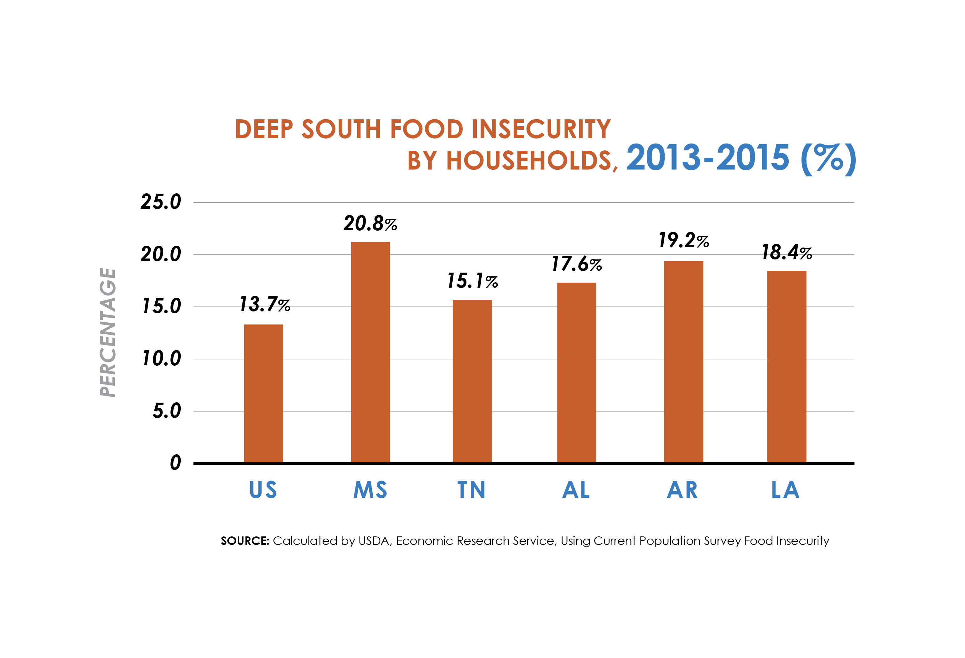 Deep South Food Insecurity by Households Graph-01
