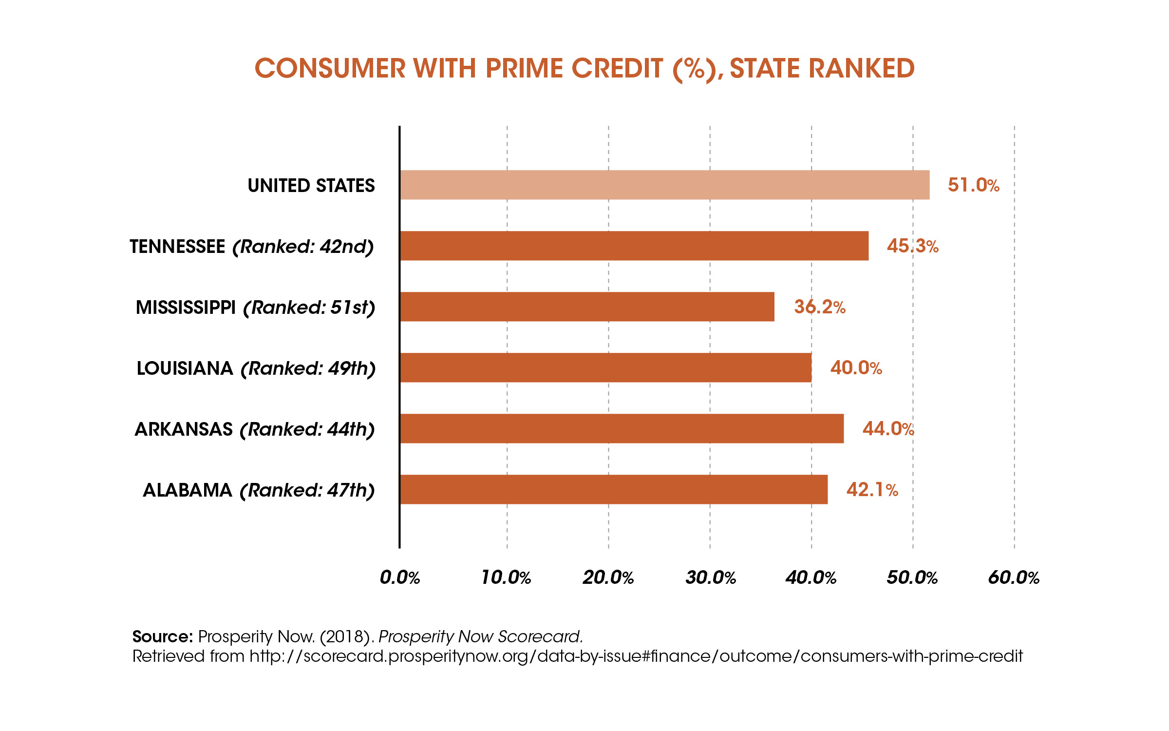 Deep South States among the Least Credit Worthy in the Nation graph