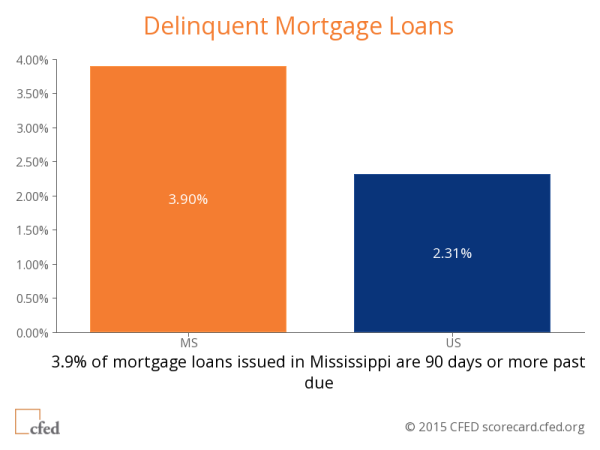 Delinquent Mortgage Loans