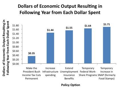 Dollars-of-Economic-Output