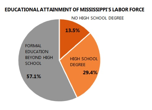 Educational-Attainment-of-MS-Labor-Force1