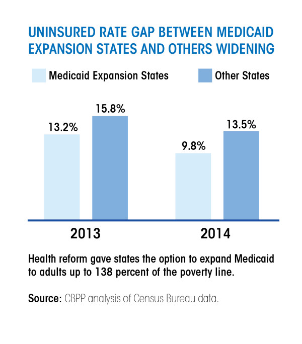 Failure to Expand Medicaid-02