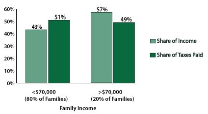 Family-Payout-Graph2-e1276876798853