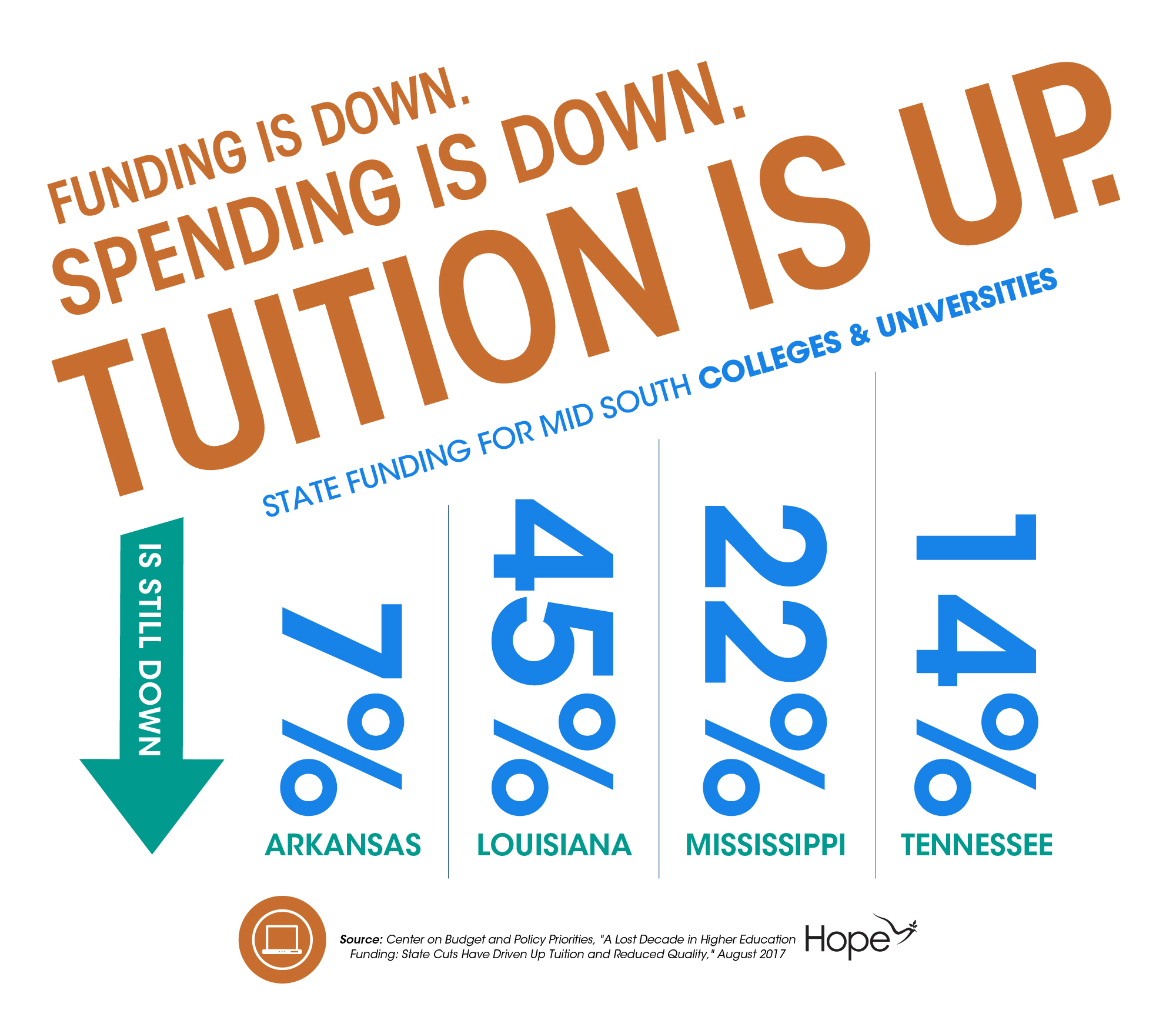 Funding Down. Tuition Up_Social
