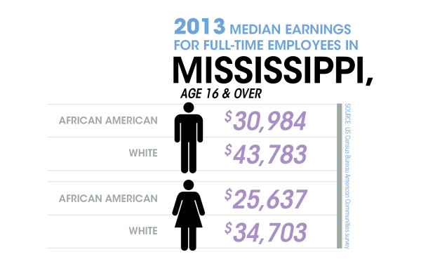 Gender and Race Contribute to Wage Gap in Mississippi-02