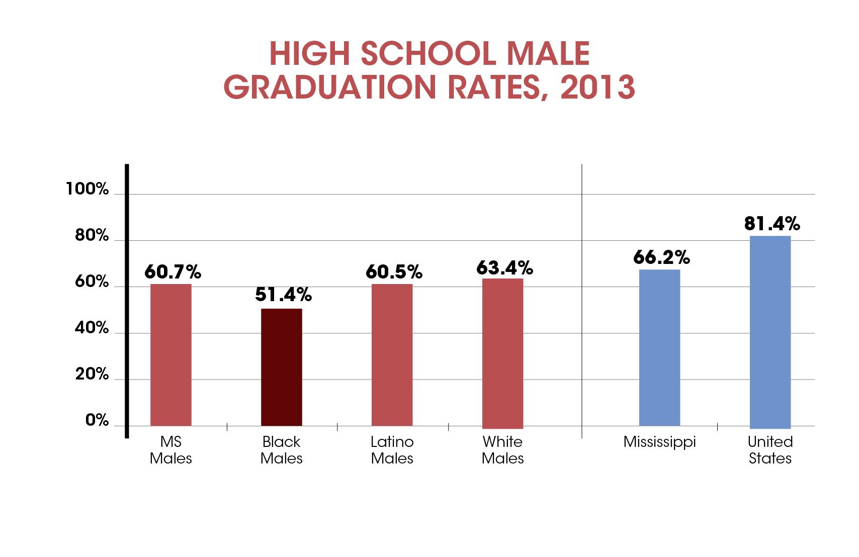 Graduation Rates-02