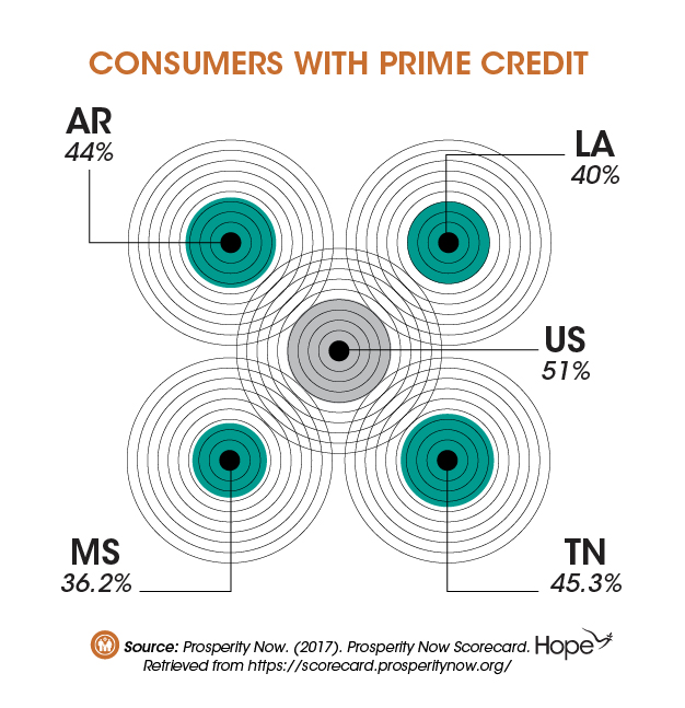 Graphic_Mid South States among the Least Credit Worthy in the Nation