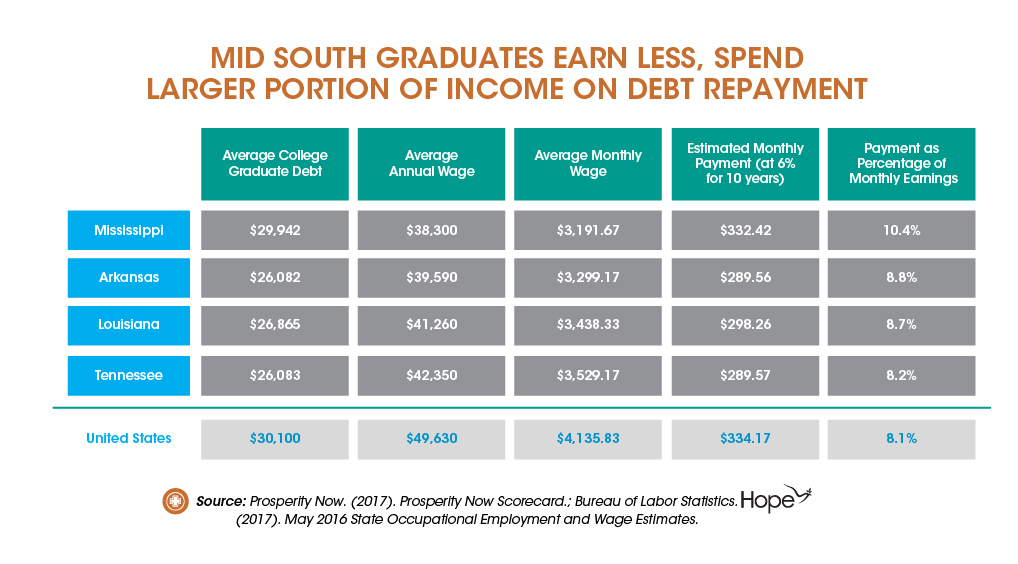 Graphic_Student Borrowers are taking on More Student Debt, Taking Longer to Repay-01