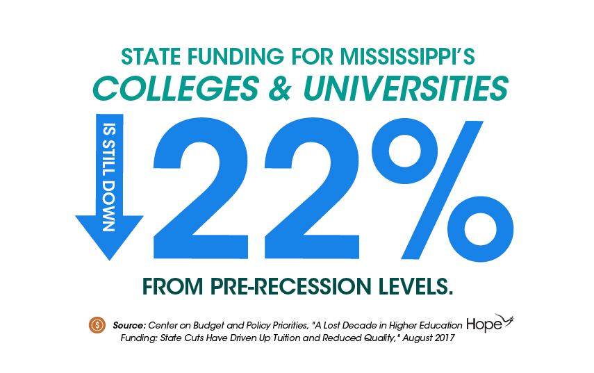 Graphics_State Funding for Colleges-01