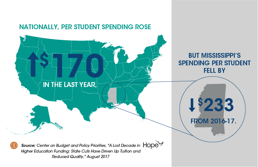 Graphics_State Funding for Colleges-02