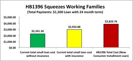 HB-1396-Squeezes-Working-Families
