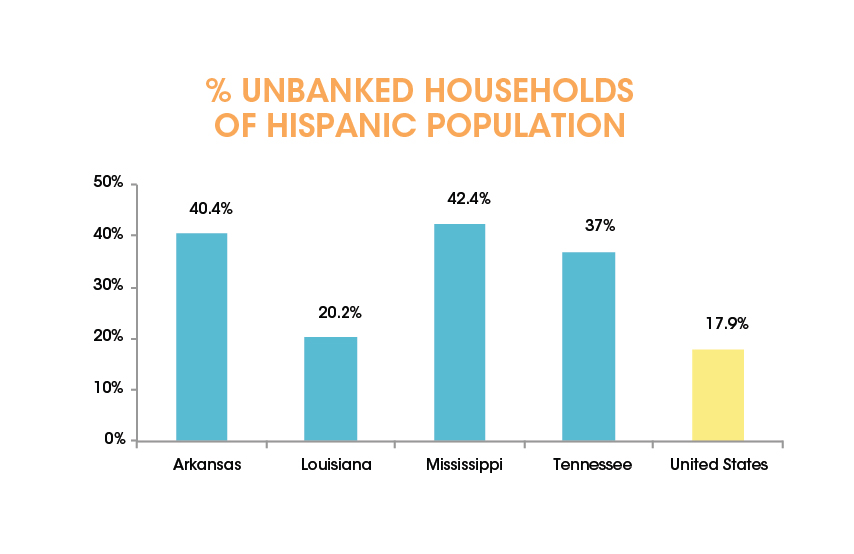 Hispanics-Among the Most Financially Underserved in the Mid South-02