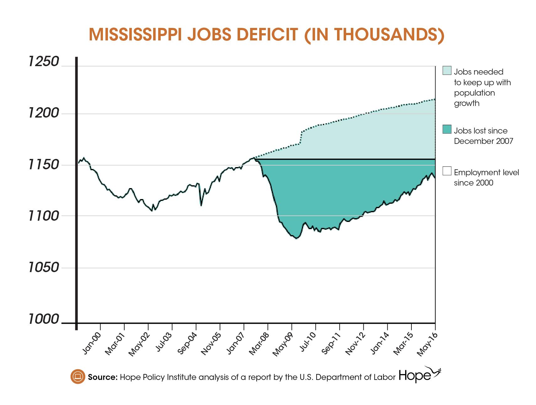 Job Watch Mississippi-02