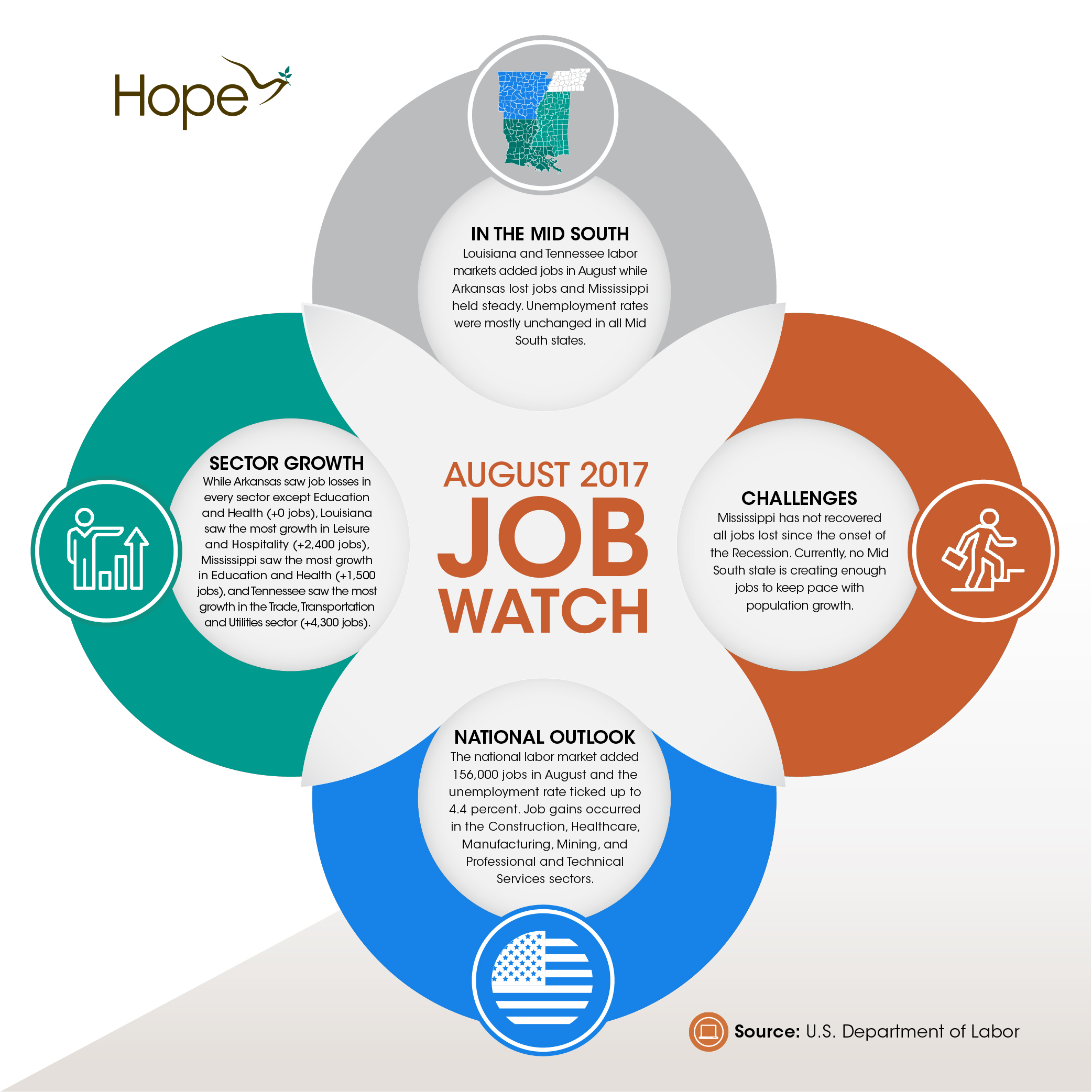 Job Watch_August 2017_Graphic