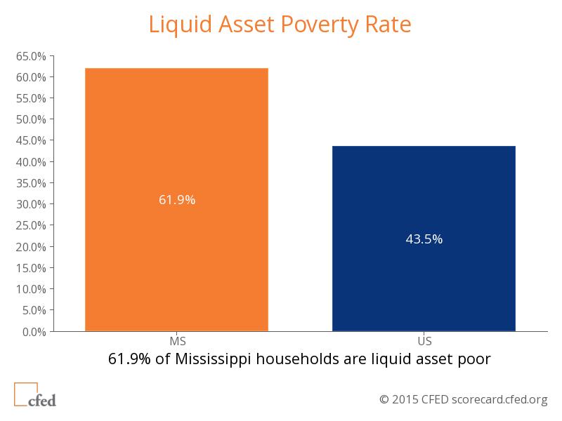 Liquid-Asset-Poverty-Blog-Feb-23