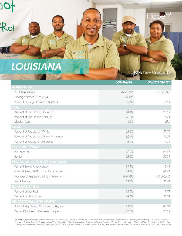 Louisiana Profile