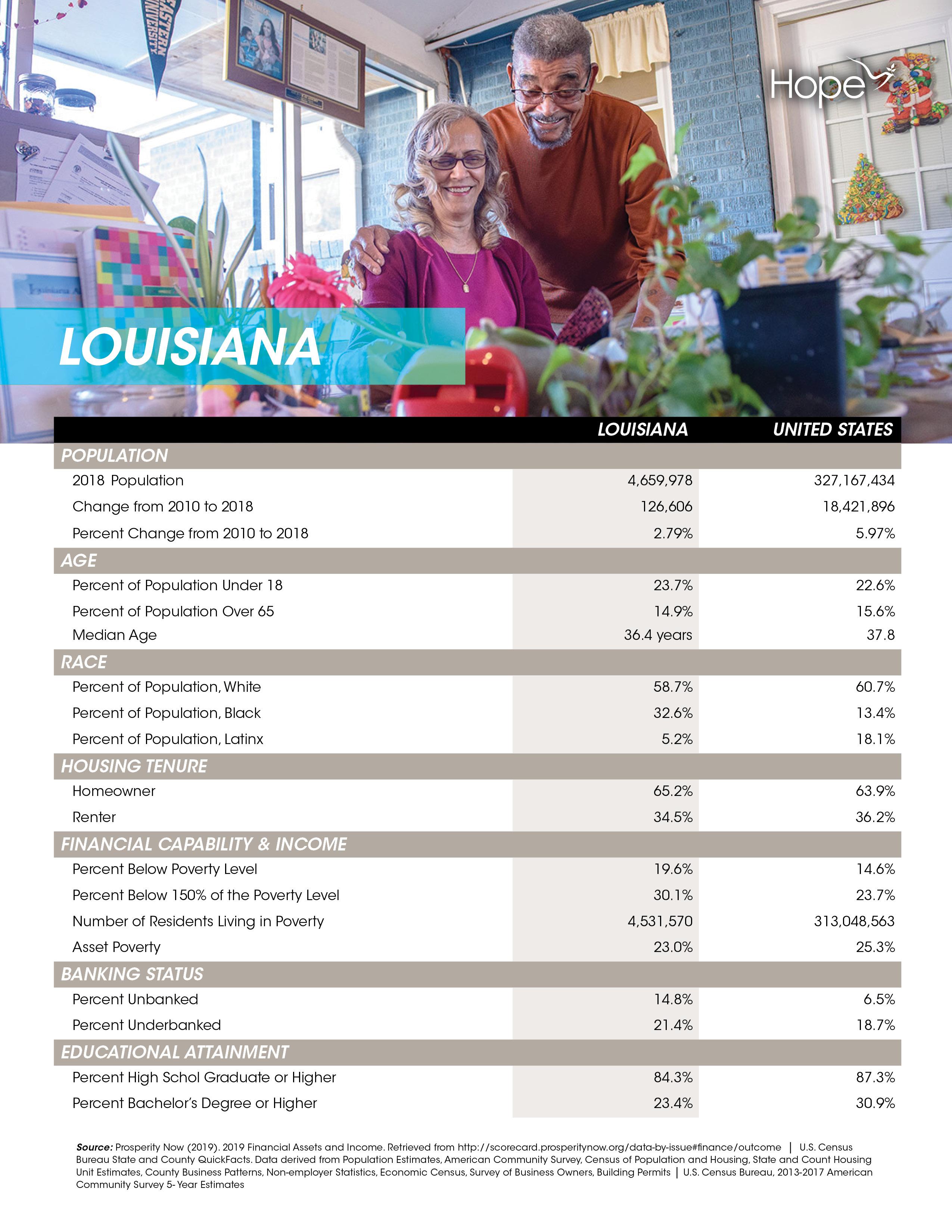 Louisiana - State Profiles