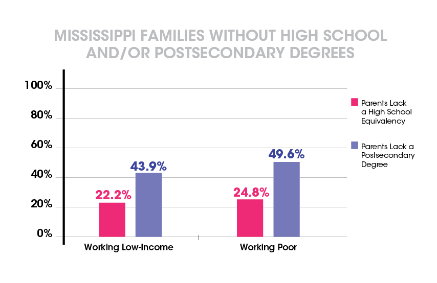 Mississippi Families Without High School and/or Postsecondary Degrees