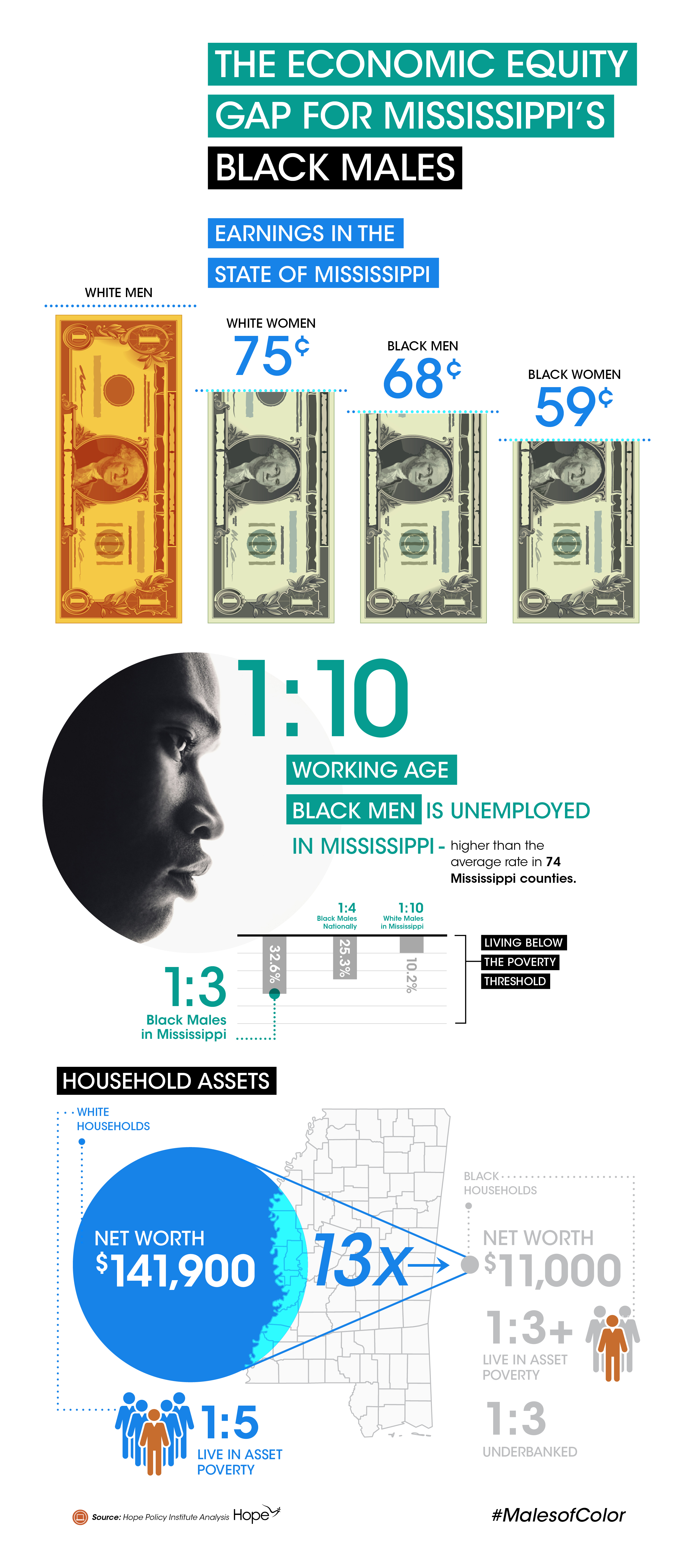 MOC_Infographic_ECONOMIC EQUITY GAP