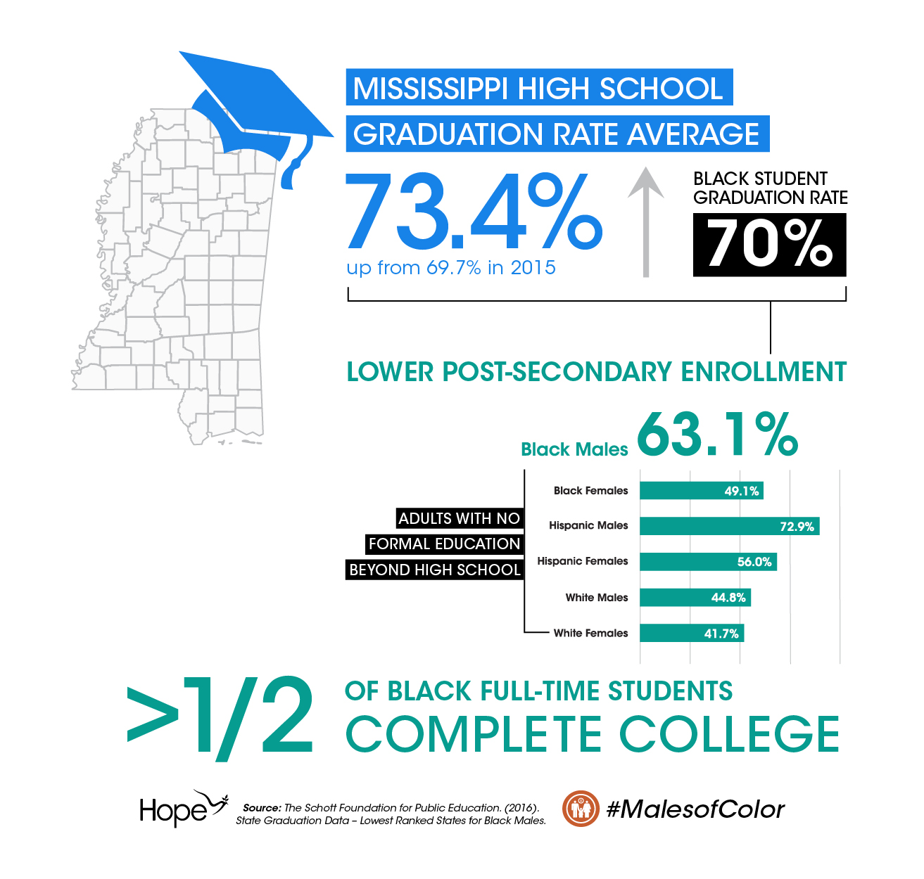 MOC_Infographic_HS Graduation Rates2_
