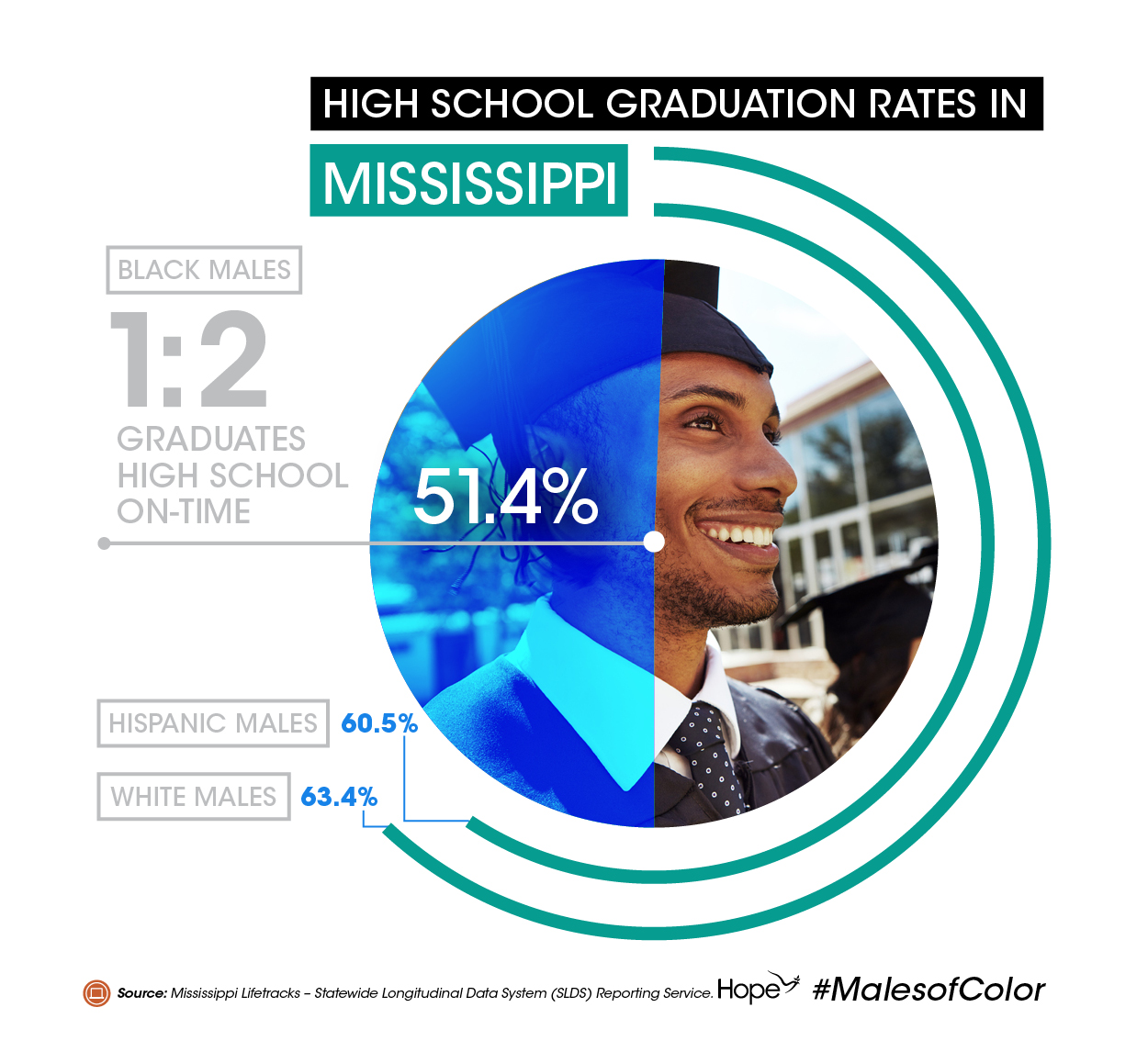 MOC_Infographic_HS Graduation Rates_