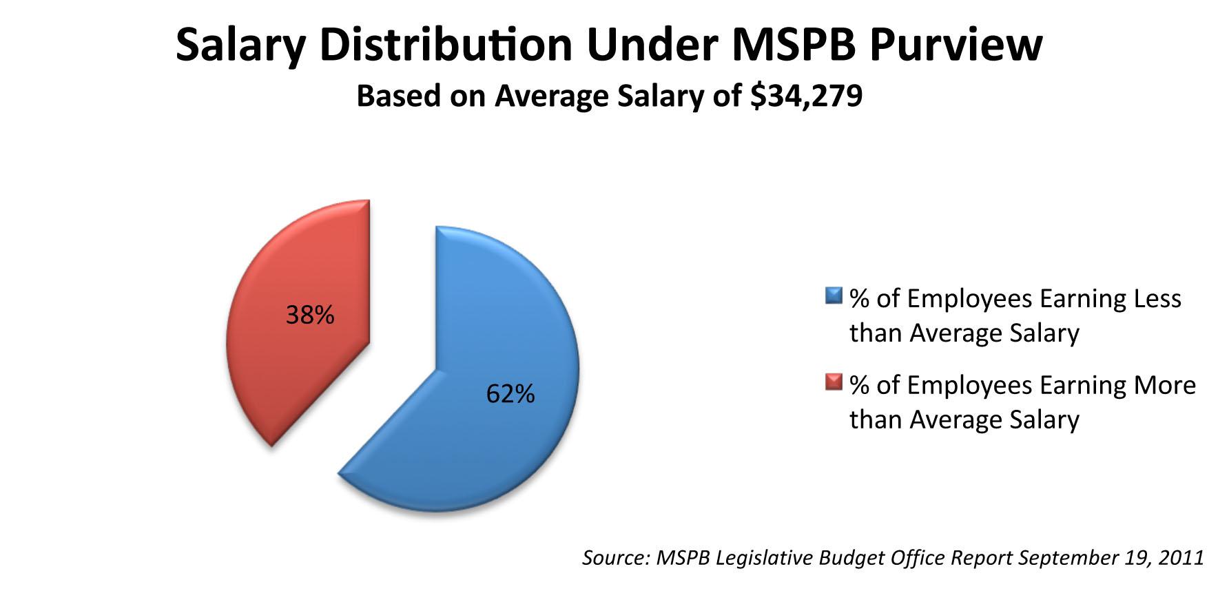 Microsoft Word - MSPB Budget Hearing Blog Post (Revised).docx