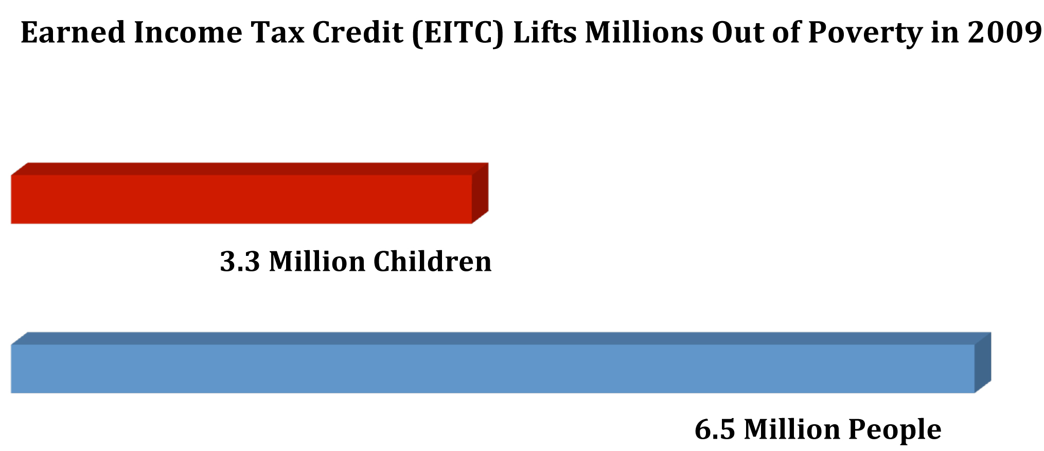 Microsoft Word - EITC Graphic.docx