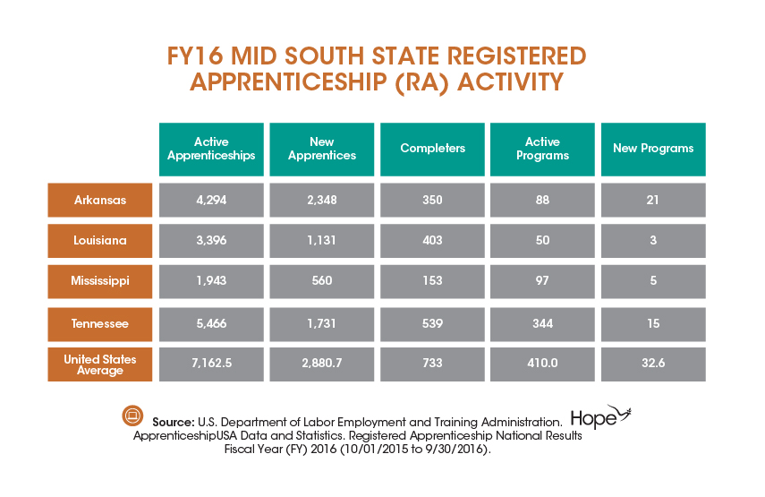 Mid South States Underutilize Registered Apprenticeship-03