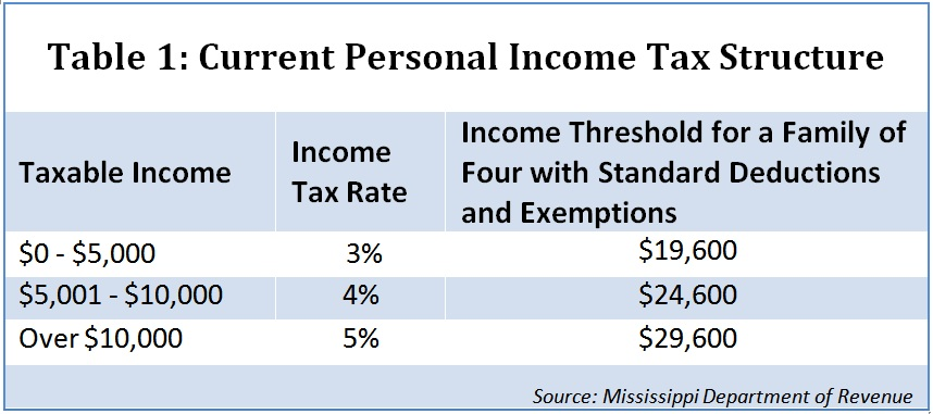 Mississippi-Current-Personal-Income-Tax-Structure
