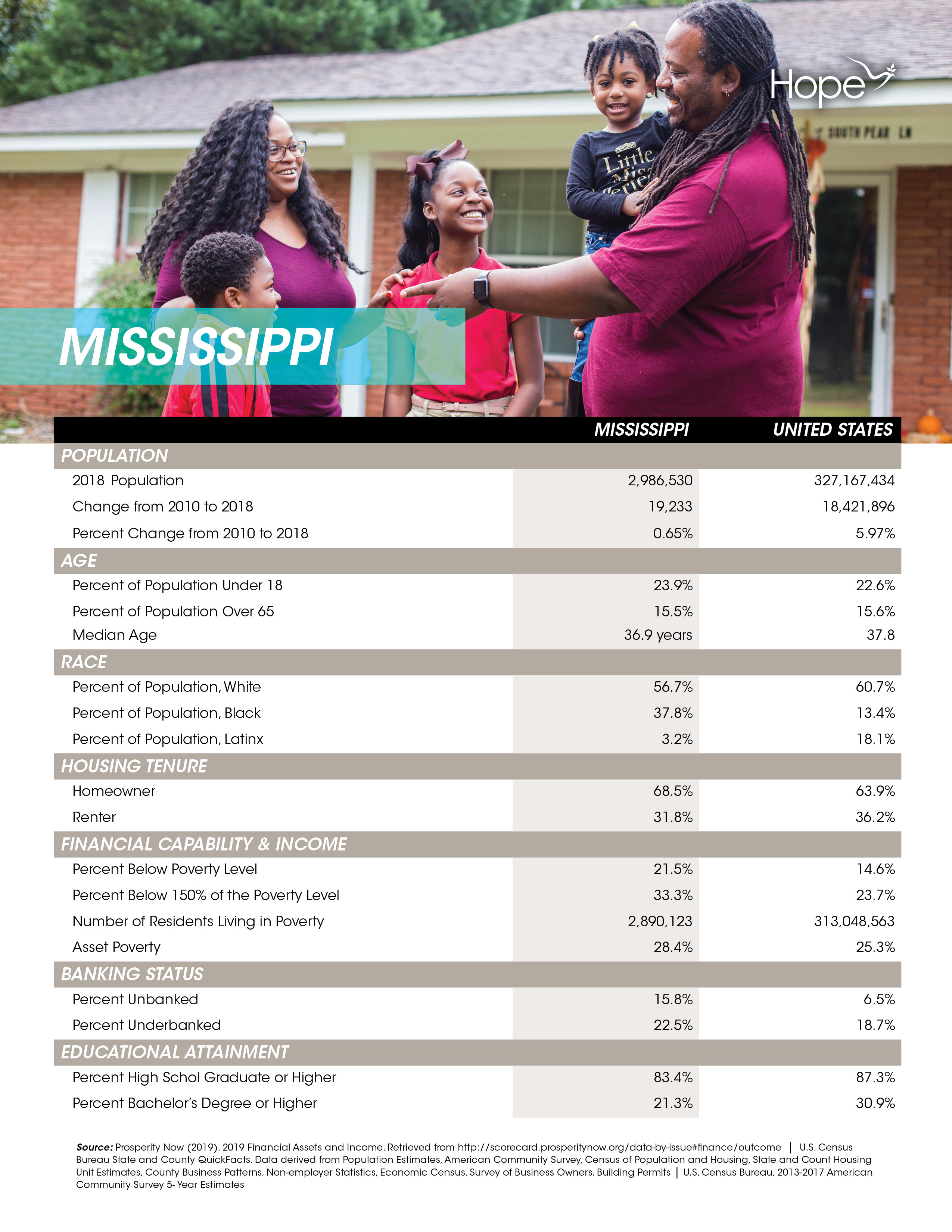 Mississippi - State Profiles