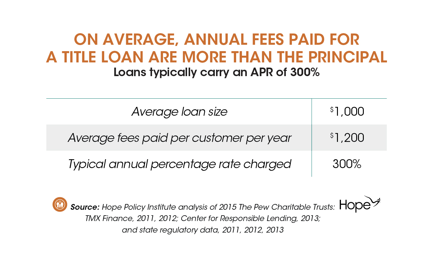 New Report Highlights Perils of Auto Title Loans-04