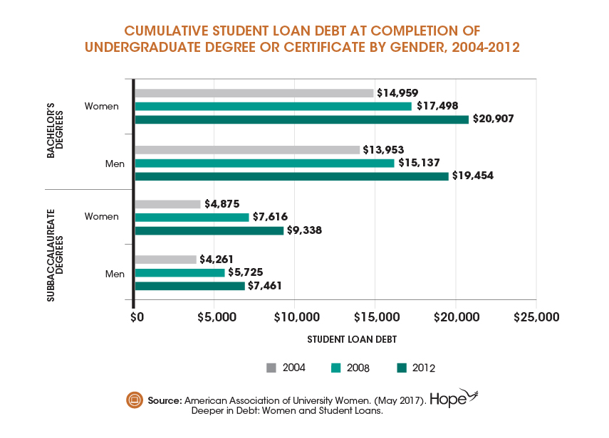 New Report- Women Hold Two-Thirds of $1.3 Trillion U.S. Student Debt -03