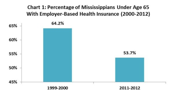 Number of Mississippi Kids Without Insurance