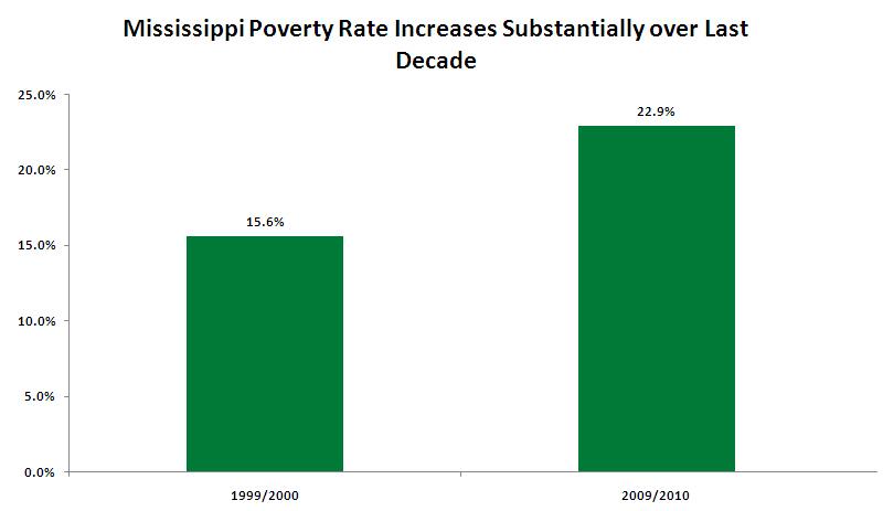 Poverty_Level_Graph